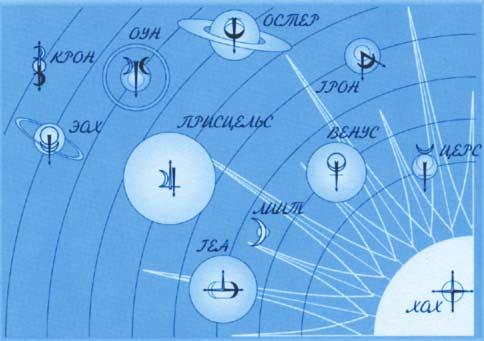Нетрадиционная Астрология Зоны Влияния Качеств